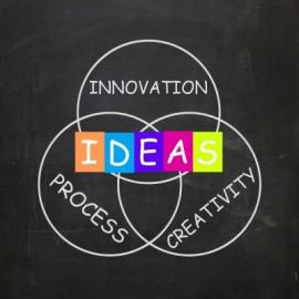 Venn diagram with intersecting circles of process, creativity, and innovation. The overlapping area is labeled ideas